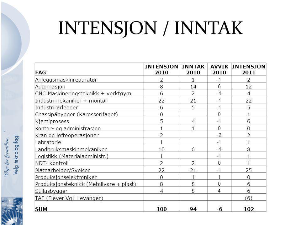 INTENSJON / INNTAK FAG INTENSJON 2010 INNTAK 2010 AVVIK 2010 INTENSJON 2011 Anleggsmaskinreparatør21 2 Automasjon814 6 12 CNC Maskineringsteknikk + ve