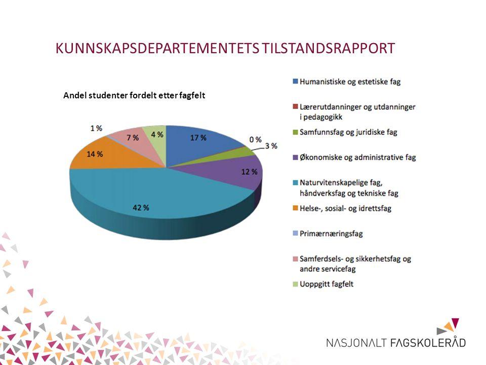 KUNNSKAPSDEPARTEMENTETS TILSTANDSRAPPORT Andel studenter fordelt etter fagfelt