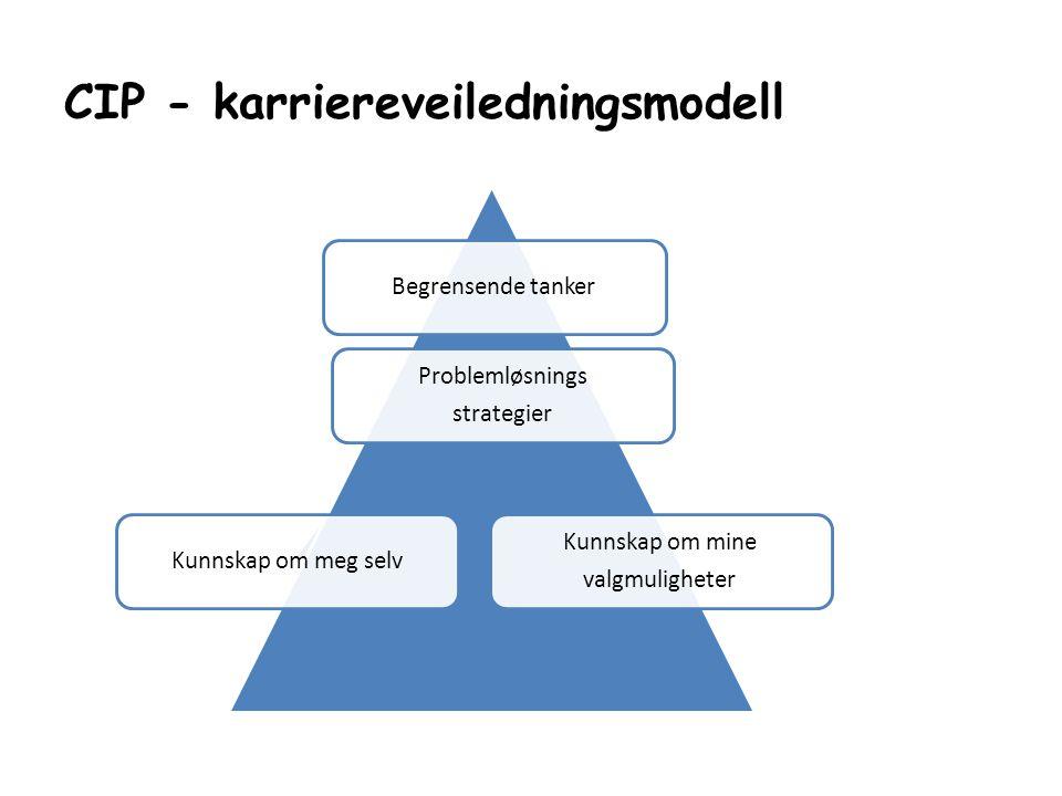 CIP - karriereveiledningsmodell Begrensende tanker Problemløsnings strategier Kunnskap om meg selv Kunnskap om mine valgmuligheter