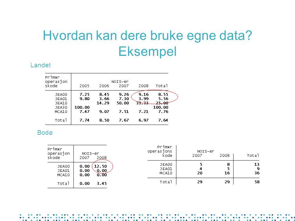 Hvordan kan dere bruke egne data? Eksempel Landet Bodø
