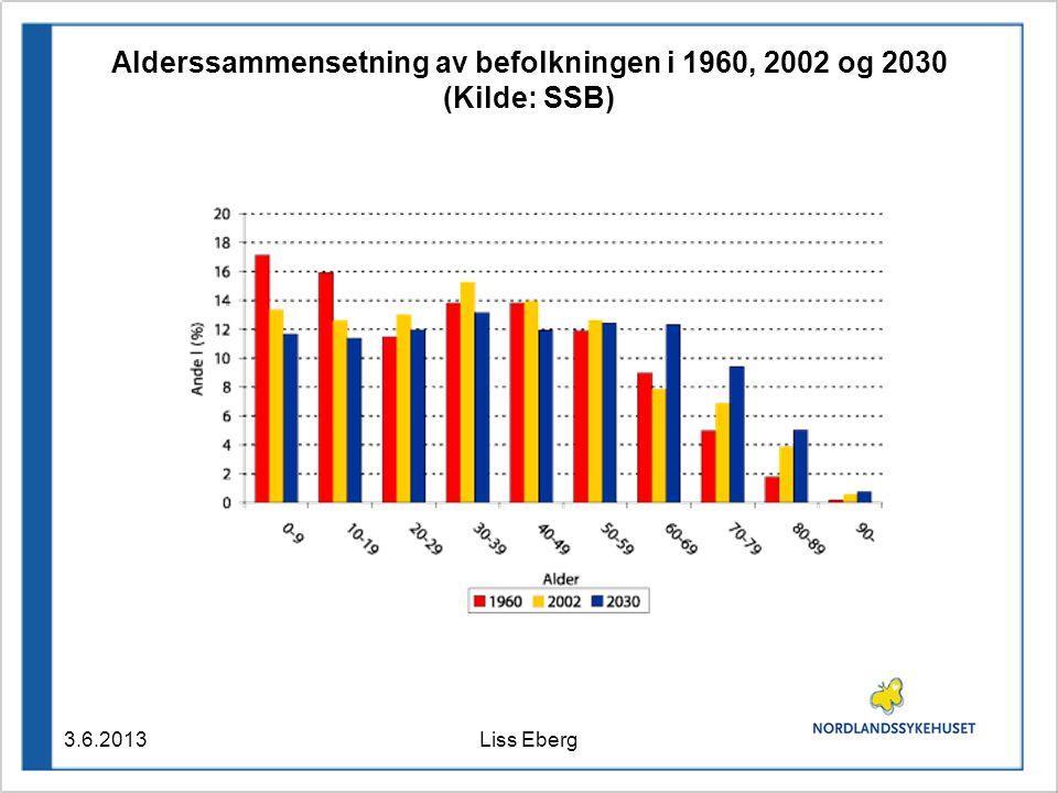 Alderssammensetning av befolkningen i 1960, 2002 og 2030 (Kilde: SSB) 3.6.2013Liss Eberg