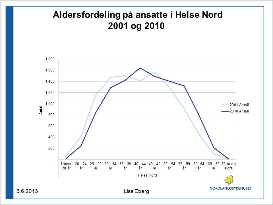 Aldersfordeling på ansatte i Helse Nord 2001 og 2010 3.6.2013Liss Eberg