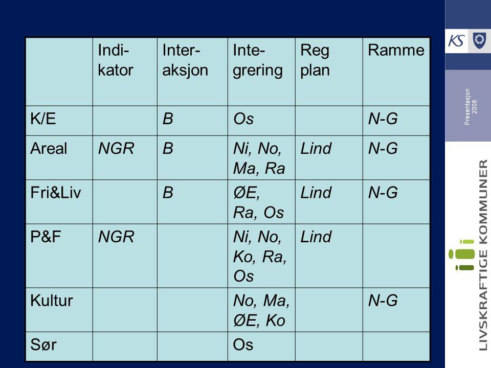 Presentasjon 2006 Indi- kator Inter- aksjon Inte- grering Reg plan Ramme K/EBOsN-G ArealNGRBNi, No, Ma, Ra LindN-G Fri&LivBØE, Ra, Os LindN-G P&FNGRNi, No, Ko, Ra, Os Lind KulturNo, Ma, ØE, Ko N-G SørOs