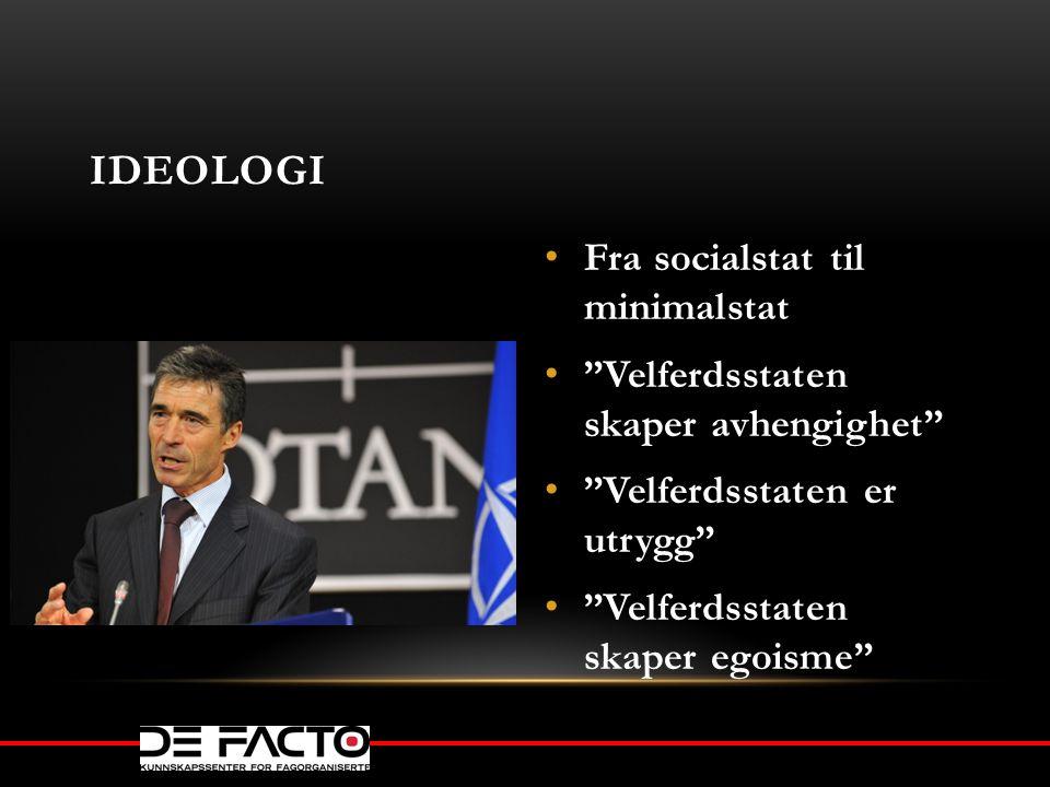 """IDEOLOGI Fra socialstat til minimalstat """"Velferdsstaten skaper avhengighet"""" """"Velferdsstaten er utrygg"""" """"Velferdsstaten skaper egoisme"""""""