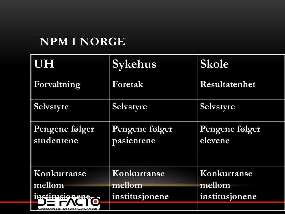 NPM I NORGE UHSykehusSkole ForvaltningForetakResultatenhet Selvstyre Pengene følger studentene Pengene følger pasientene Pengene følger elevene Konkur