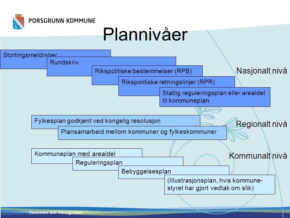 Plannivåer Nasjonalt nivå Regionalt nivå Kommunalt nivå Stortingsmeldinger Rundskriv Rikspolitiske bestemmelser (RPB) Rikspolitiske retningslinjer (RP