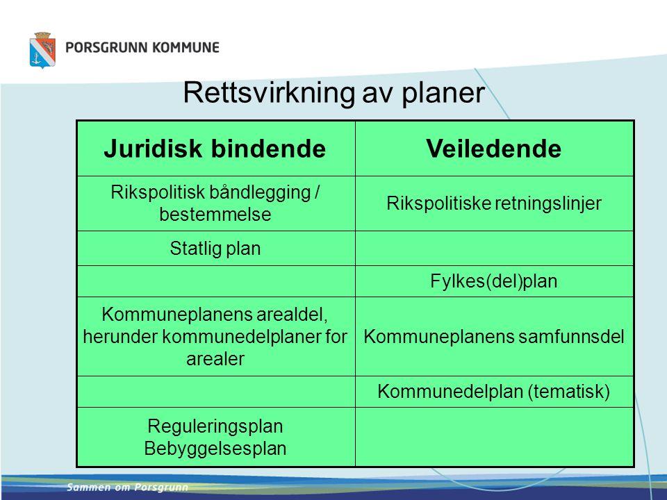 Rettsvirkning av planer Kommunedelplan (tematisk) Kommuneplanens samfunnsdel Fylkes(del)plan Rikspolitiske retningslinjer Veiledende Reguleringsplan B