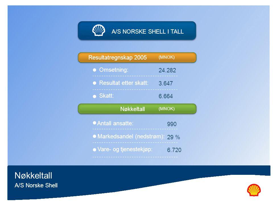 A/S Norske Shell Nøkkeltall A/S NORSKE SHELL I TALL Resultatregnskap 2005 Nøkkeltall (MNOK) Omsetning: Resultat etter skatt: Skatt: Antall ansatte: Ma
