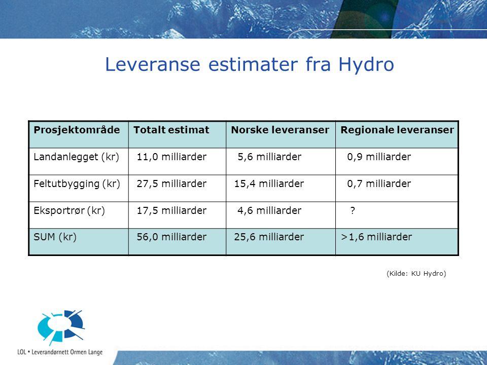 Leveranse estimater fra Hydro ProsjektområdeTotalt estimatNorske leveranserRegionale leveranser Landanlegget (kr) 11,0 milliarder 5,6 milliarder 0,9 milliarder Feltutbygging (kr) 27,5 milliarder 15,4 milliarder 0,7 milliarder Eksportrør (kr) 17,5 milliarder 4,6 milliarder .
