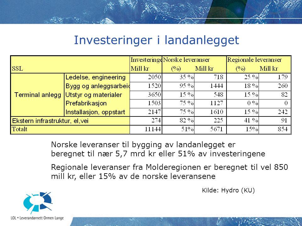 Investeringer i landanlegget Norske leveranser til bygging av landanlegget er beregnet til nær 5,7 mrd kr eller 51% av investeringene Regionale levera