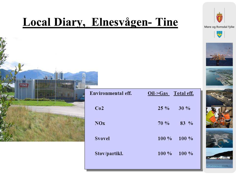 Local Diary, Elnesvågen- Tine Environmental eff. Oil->Gas Total eff. Co2 25 % 30 % NOx 70 % 83 % Svovel 100 % 100 % Støv/partikl. 100 % 100 % Environm