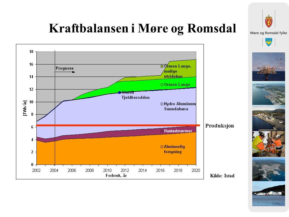 Kraftbalansen i Møre og Romsdal Produksjon Kilde: Istad