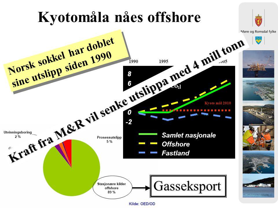 Kyotomåla nåes offshore -2 0 2 4 6 8 Samlet nasjonale Offshore Fastland 1990 1995 2000 2005 Kyoto mål 2010 Økte CO 2 -utslipp [Mill.