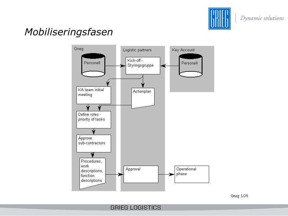 Hva gjør vi praksis Distribusjon av MMT (material movment ticket) –Til avsender/produsent –Til mottaker/byggested –Andre spesifikke personer tilknyttet den enkelte MMT Rapporterer –ETC/ETD/ATD –ETA/ATA –Variasjoner / avvik Arkiverer –All relevant dokumentasjon tilhørende en MMT Sertifikater Pakklister Forsendelses dokumenter etc