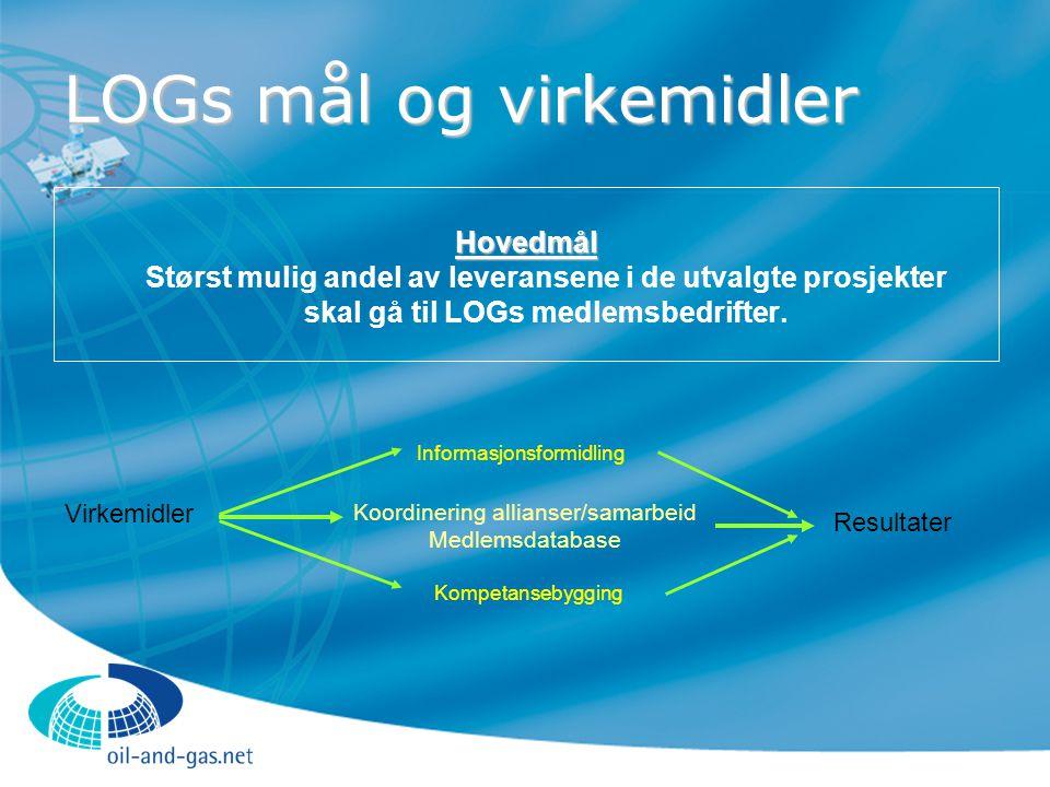 LOGs mål og virkemidler Hovedmål Hovedmål Størst mulig andel av leveransene i de utvalgte prosjekter skal gå til LOGs medlemsbedrifter. Koordinering a