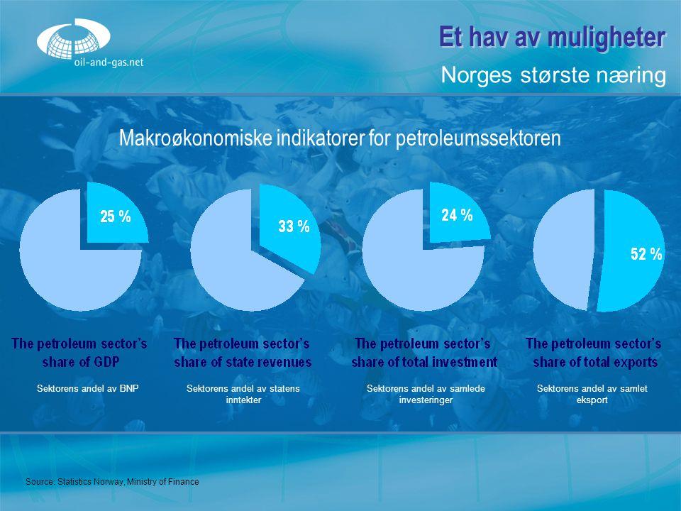 Et hav av muligheter Makroøkonomiske indikatorer for petroleumssektoren Source: Statistics Norway, Ministry of Finance Norges største næring Sektorens