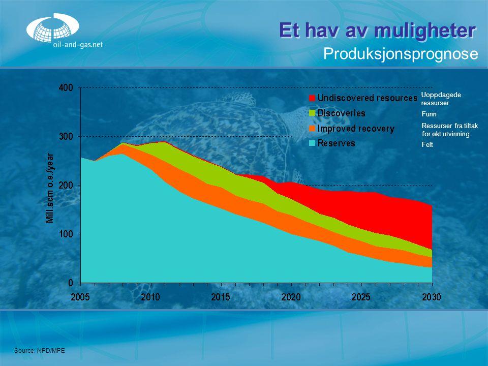 Source: NPD/MPE Et hav av muligheter Produksjonsprognose Uoppdagede ressurser Funn Ressurser fra tiltak for økt utvinning Felt