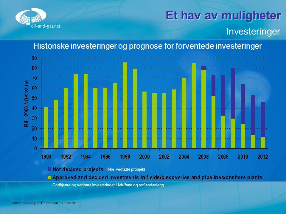 Et hav av muligheter Source: Norwegian Petroleum Directorate Historiske investeringer og prognose for forventede investeringer Investeringer Ikke vedt