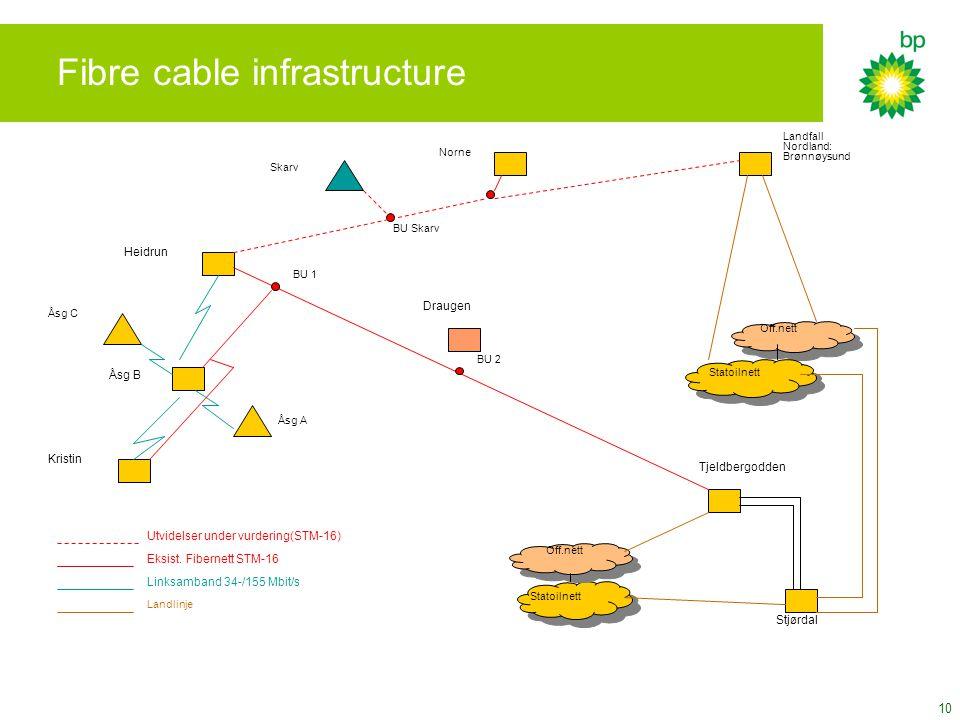 10 Fibre cable infrastructure Heidrun Åsg B Kristin Tjeldbergodden Stjørdal Statoilnett Off.nett Draugen Eksist. Fibernett STM-16 Linksamband 34-/155