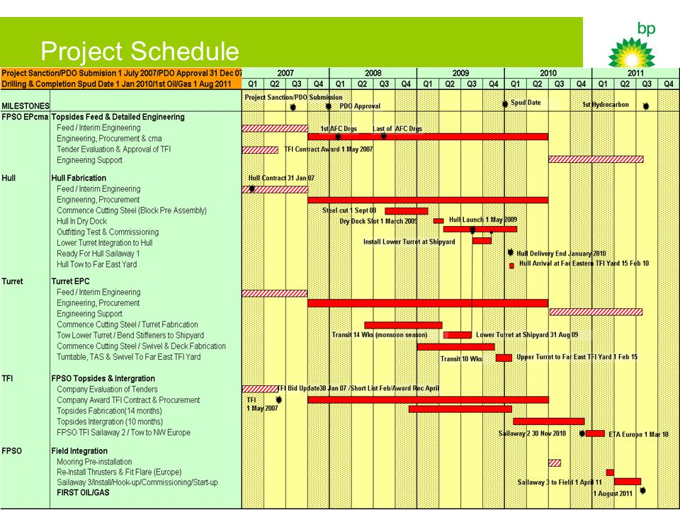 5 Project Schedule