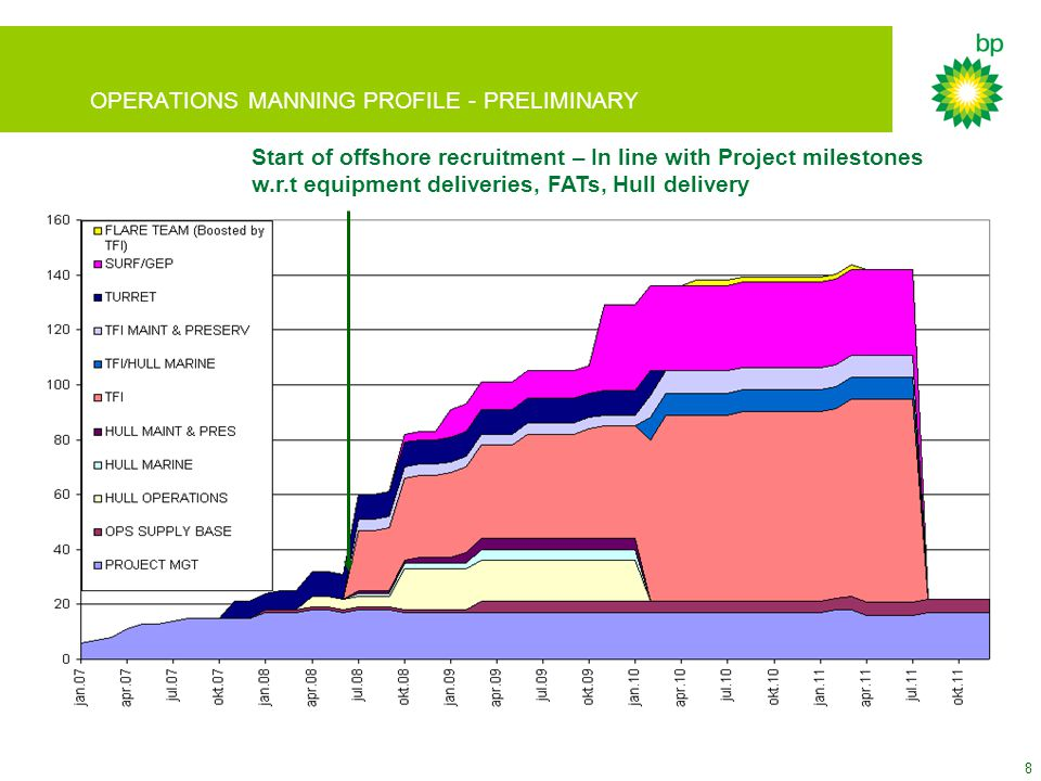 8 OPERATIONS MANNING PROFILE - PRELIMINARY Start of offshore recruitment – In line with Project milestones w.r.t equipment deliveries, FATs, Hull deli
