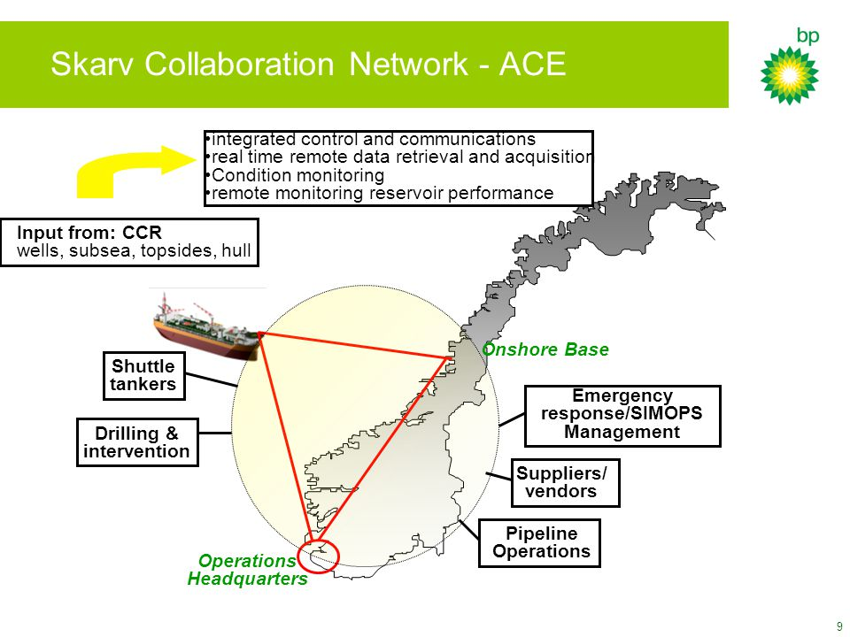 9 Skarv Collaboration Network - ACE Onshore Base Operations Headquarters integrated control and communications real time remote data retrieval and acq