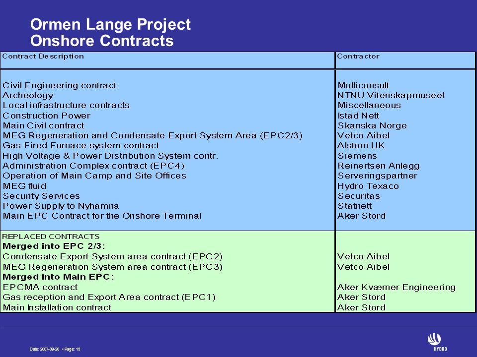 Date: 2007-09-26 Page: 13 Ormen Lange Project Onshore Contracts