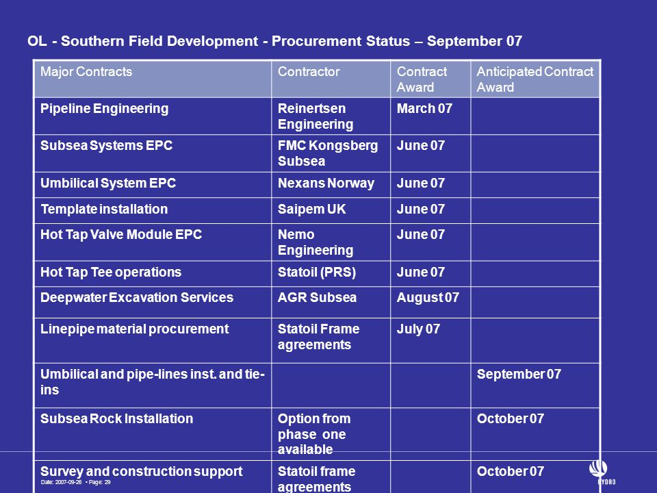 Date: 2007-09-26 Page: 29 OL - Southern Field Development - Procurement Status – September 07 Major ContractsContractorContract Award Anticipated Contract Award Pipeline EngineeringReinertsen Engineering March 07 Subsea Systems EPCFMC Kongsberg Subsea June 07 Umbilical System EPCNexans NorwayJune 07 Template installationSaipem UKJune 07 Hot Tap Valve Module EPCNemo Engineering June 07 Hot Tap Tee operationsStatoil (PRS)June 07 Deepwater Excavation ServicesAGR SubseaAugust 07 Linepipe material procurementStatoil Frame agreements July 07 Umbilical and pipe-lines inst.