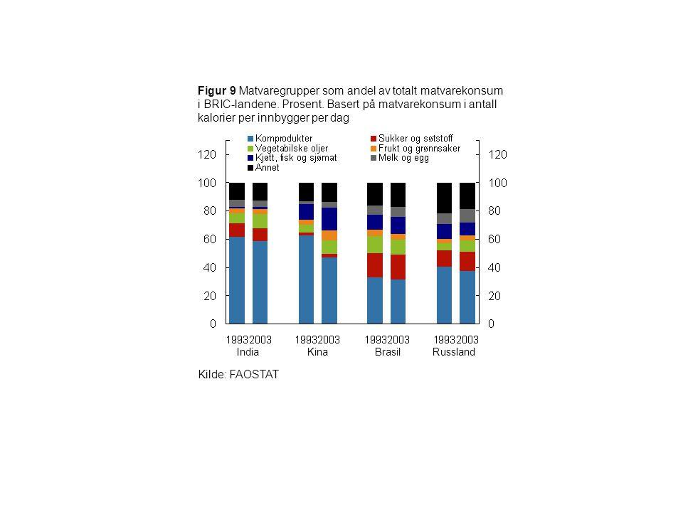 Figur 9 Matvaregrupper som andel av totalt matvarekonsum i BRIC-landene. Prosent. Basert på matvarekonsum i antall kalorier per innbygger per dag Indi
