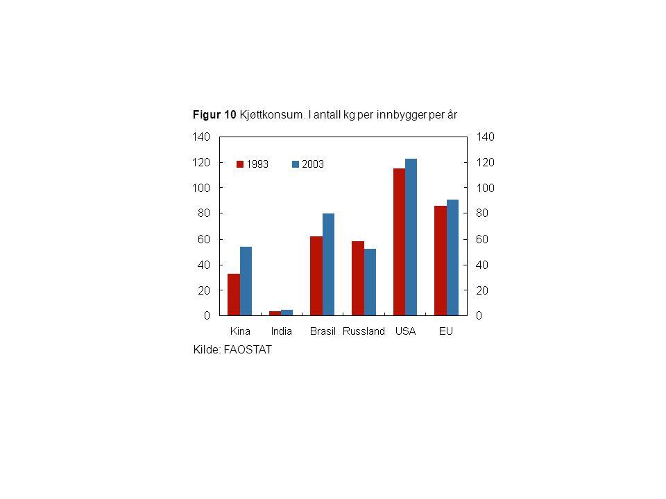 Figur 10 Kjøttkonsum. I antall kg per innbygger per år Kilde: FAOSTAT