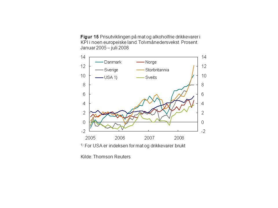 Figur 15 Prisutviklingen på mat og alkoholfrie drikkevarer i KPI i noen europeiske land. Tolvmånedersvekst. Prosent. Januar 2005 – juli 2008 1) For US