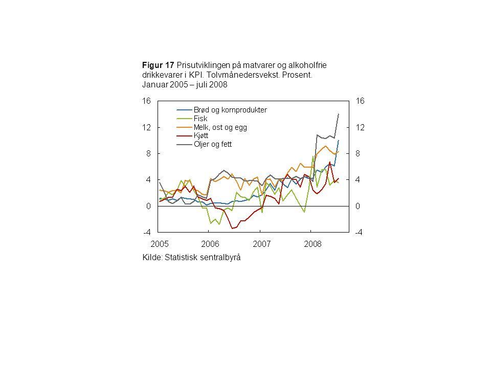 Figur 17 Prisutviklingen på matvarer og alkoholfrie drikkevarer i KPI. Tolvmånedersvekst. Prosent. Januar 2005 – juli 2008 Kilde: Statistisk sentralby