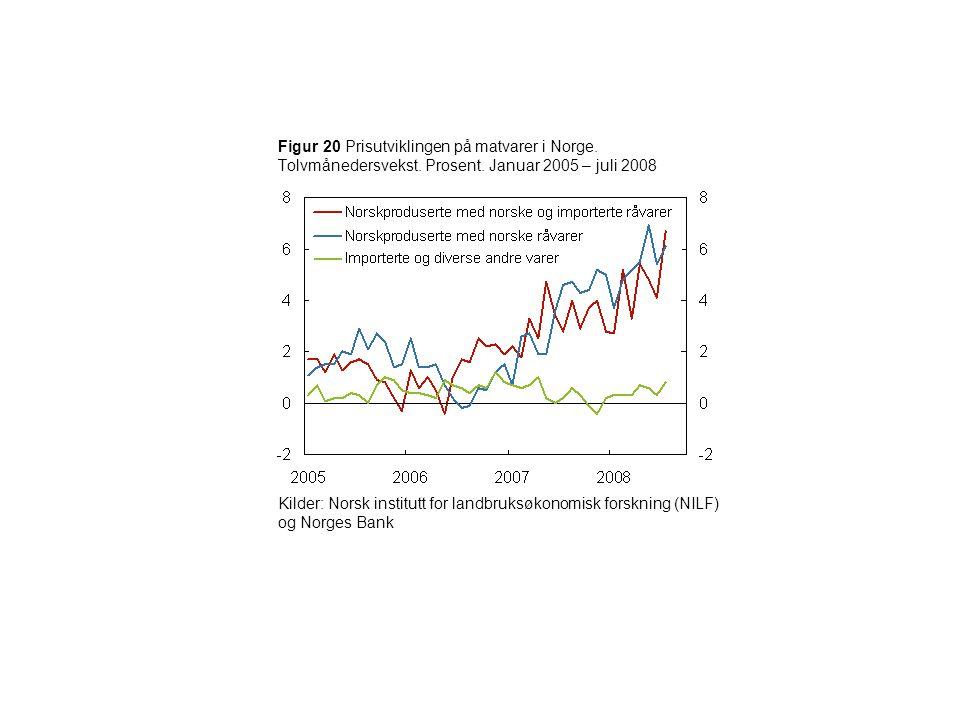 Figur 20 Prisutviklingen på matvarer i Norge. Tolvmånedersvekst. Prosent. Januar 2005 – juli 2008 Kilder: Norsk institutt for landbruksøkonomisk forsk
