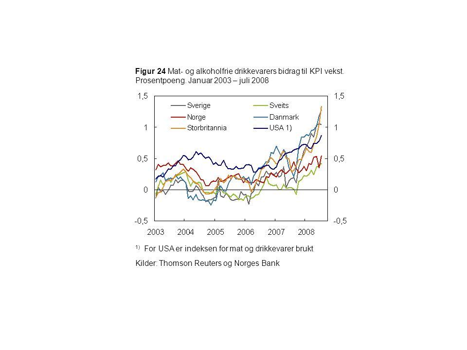Figur 24 Mat- og alkoholfrie drikkevarers bidrag til KPI vekst. Prosentpoeng. Januar 2003 – juli 2008 1) For USA er indeksen for mat og drikkevarer br
