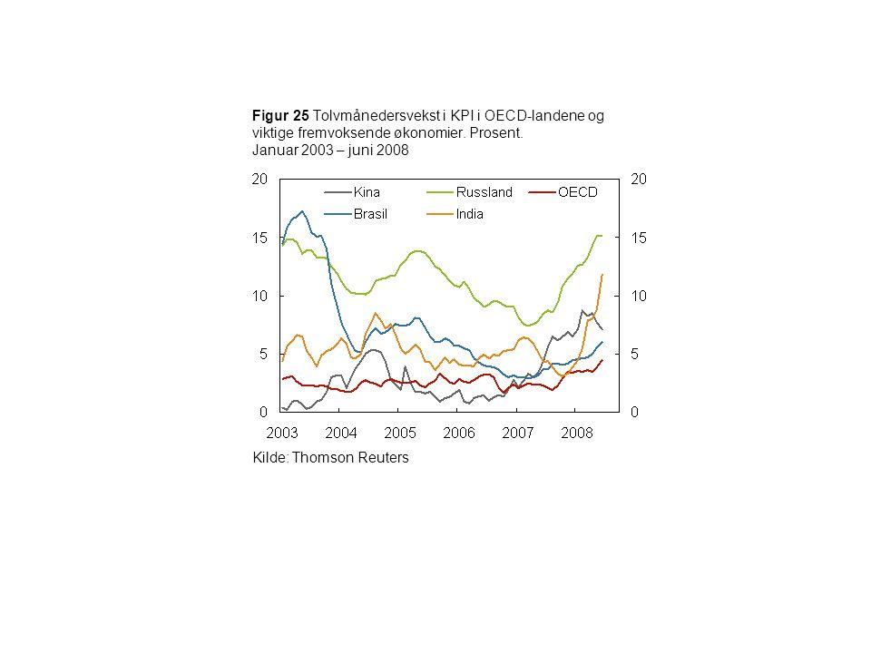 Figur 25 Tolvmånedersvekst i KPI i OECD-landene og viktige fremvoksende økonomier. Prosent. Januar 2003 – juni 2008 Kilde: Thomson Reuters