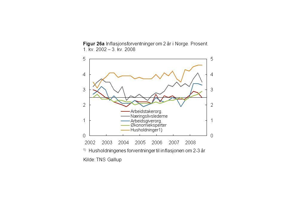 Figur 26a Inflasjonsforventninger om 2 år i Norge. Prosent. 1. kv. 2002 – 3. kv. 2008 1) Husholdningenes forventninger til inflasjonen om 2-3 år Kilde