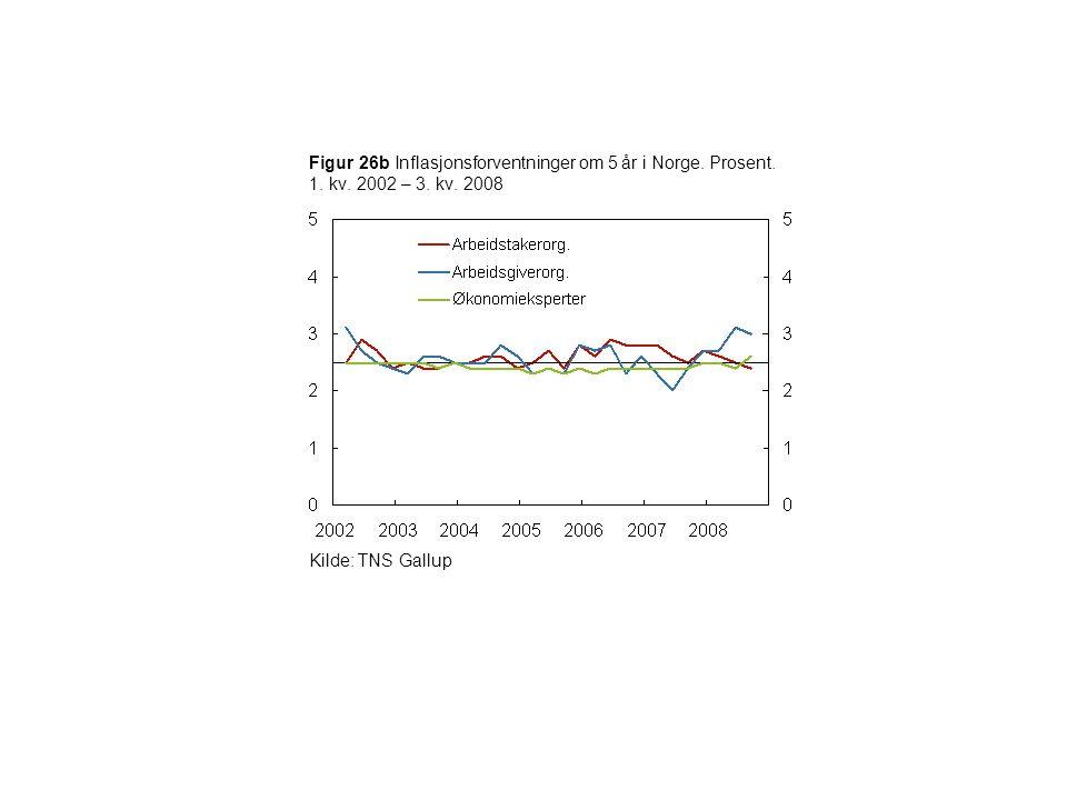 Figur 26b Inflasjonsforventninger om 5 år i Norge. Prosent. 1. kv. 2002 – 3. kv. 2008 Kilde: TNS Gallup