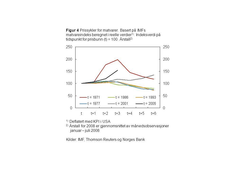 Figur 4 Prissykler for matvarer. Basert på IMFs matvareindeks beregnet i reelle verdier 1). Indeksverdi på tidspunkt for prisbunn (t) = 100. Årstall 2
