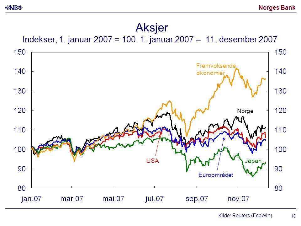 Norges Bank 10 Kilde: Reuters (EcoWin) USAJapan Fremvoksende økonomier Norge Euroområdet Aksjer Indekser, 1. januar 2007 = 100. 1. januar 2007 – 11. d