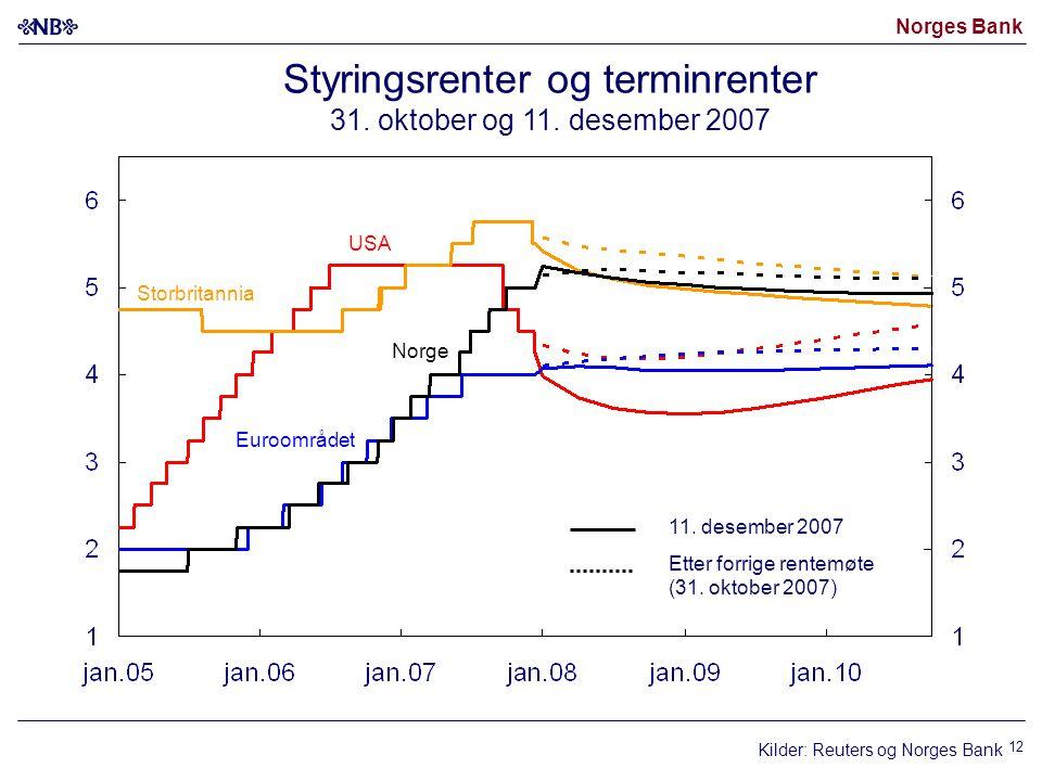 Norges Bank 12 Kilder: Reuters og Norges Bank Styringsrenter og terminrenter 31. oktober og 11. desember 2007 Norge USA Euroområdet 11. desember 2007