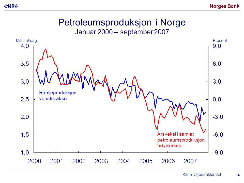 Norges Bank 14 Petroleumsproduksjon i Norge Januar 2000 – september 2007 Kilde: Oljedirektoratet Råoljeproduksjon, venstre akse Årsvekst i samlet petroleumsproduksjon, høyre akse ProsentMill.