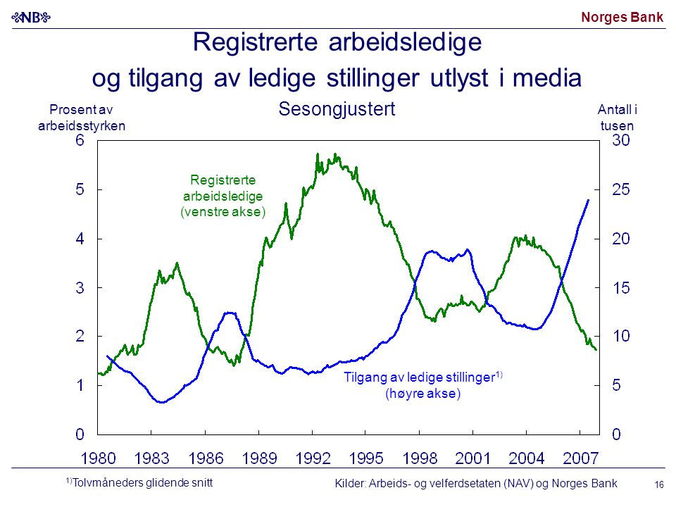 Norges Bank 16 Registrerte arbeidsledige og tilgang av ledige stillinger utlyst i media Sesongjustert Kilder: Arbeids- og velferdsetaten (NAV) og Norg