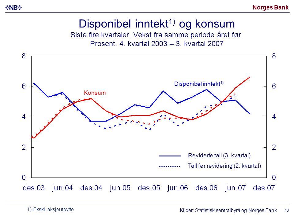 Norges Bank 18 Disponibel inntekt 1) og konsum Siste fire kvartaler. Vekst fra samme periode året før. Prosent. 4. kvartal 2003 – 3. kvartal 2007 Disp