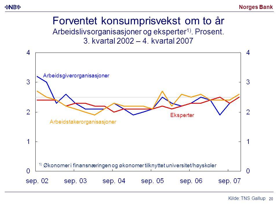 Norges Bank 20 Forventet konsumprisvekst om to år Arbeidslivsorganisasjoner og eksperter 1). Prosent. 3. kvartal 2002 – 4. kvartal 2007 1) Økonomer i