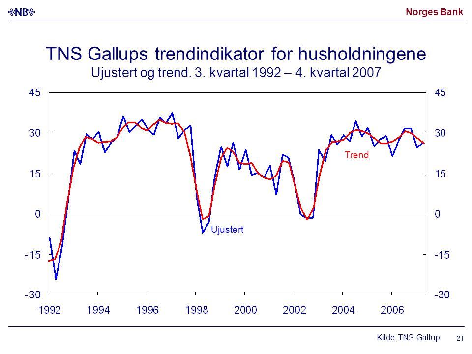 Norges Bank 21 Ujustert Kilde: TNS Gallup Trend TNS Gallups trendindikator for husholdningene Ujustert og trend. 3. kvartal 1992 – 4. kvartal 2007