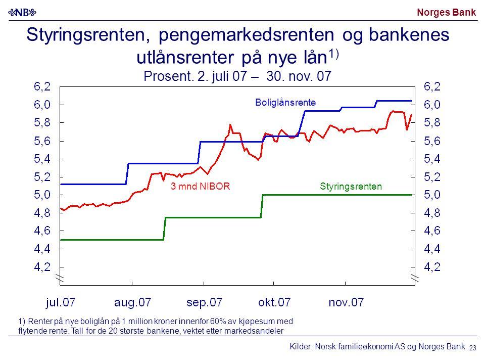 Norges Bank 23 Boliglånsrente 3 mnd NIBOR Styringsrenten, pengemarkedsrenten og bankenes utlånsrenter på nye lån 1) Prosent. 2. juli 07 – 30. nov. 07
