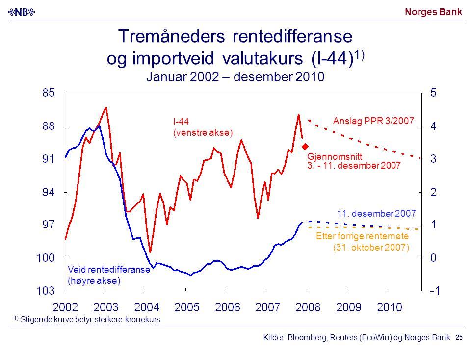 Norges Bank 25 Kilder: Bloomberg, Reuters (EcoWin) og Norges Bank I-44 (venstre akse) Veid rentedifferanse (høyre akse) 11. desember 2007 1) Stigende