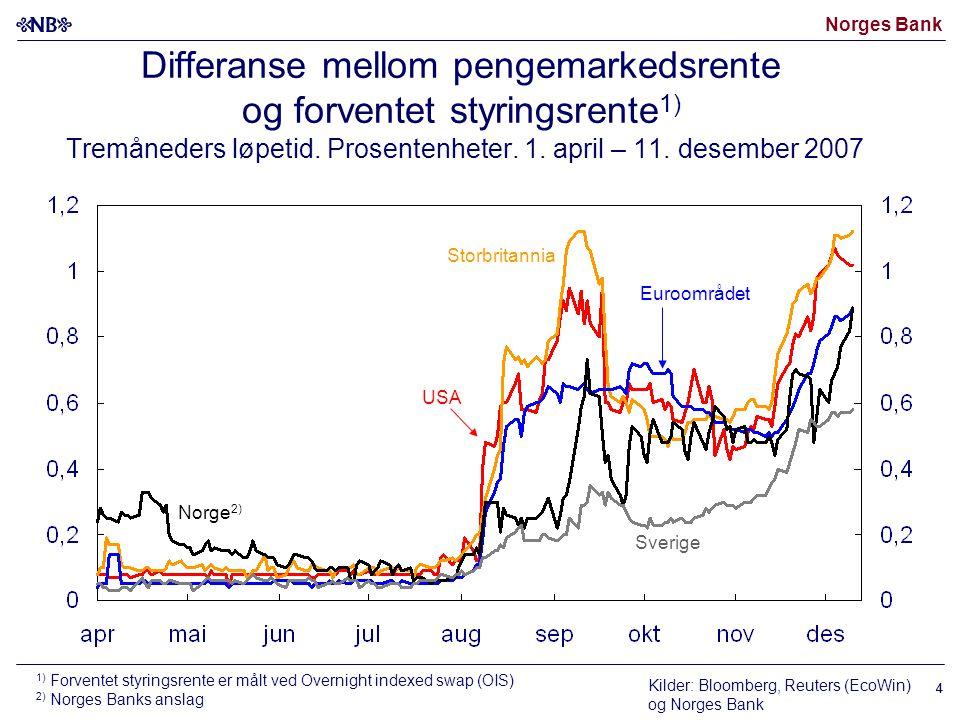 Norges Bank 4 Differanse mellom pengemarkedsrente og forventet styringsrente 1) Tremåneders løpetid. Prosentenheter. 1. april – 11. desember 2007 1) F