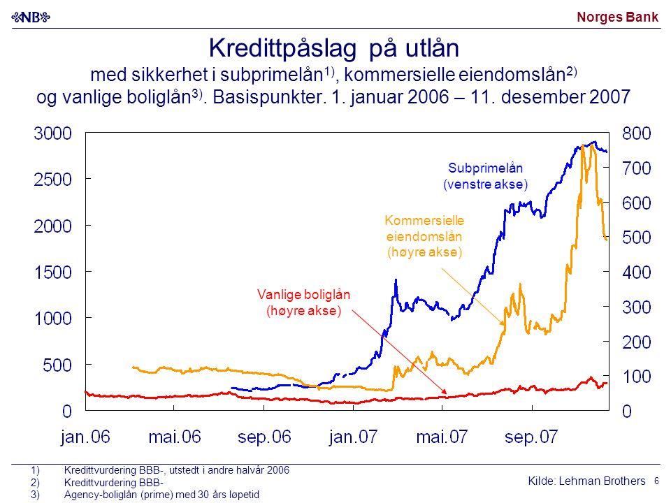 Norges Bank 6 Kredittpåslag på utlån med sikkerhet i subprimelån 1), kommersielle eiendomslån 2) og vanlige boliglån 3).