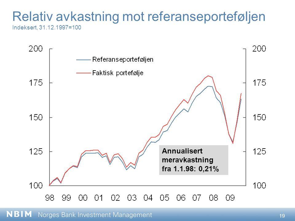 19 Relativ avkastning mot referanseporteføljen Indeksert, 31.12.1997=100 Annualisert meravkastning fra 1.1.98: 0,21%